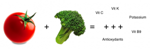 synergie-alimentair-tomate-et-brocoli